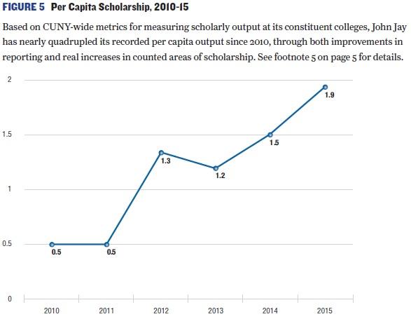 Line chart of Per Capita Scholarship 2010-2015