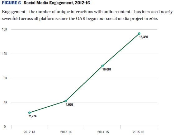 Line chart of Social Media Engagement 2012-2016