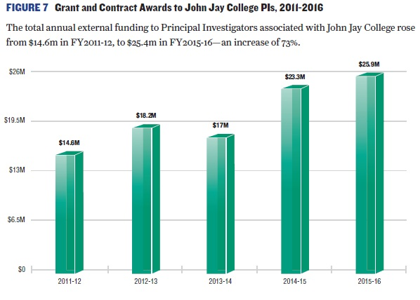 Bar chart of Grant and Contract Awards to John Jay College 2011-2016