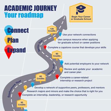Academic Journey