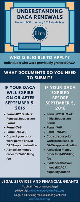 DACA infographic - Understanding DACA