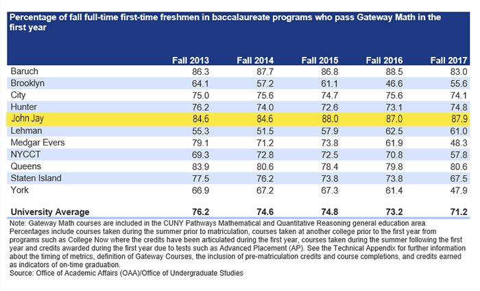 Percentage of fall full-time freshmen in baccalaureate programs who pass Gateway Math in the first year