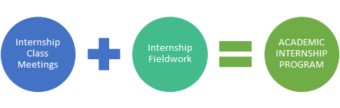 Internship Class Meetings + Internship Fieldwork = Academic Internship Program