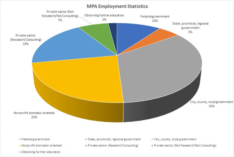 MPA Employment