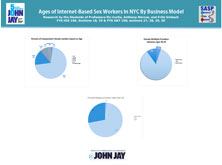 Ages of Internet-Based Sex Workers In NYC By Business Model