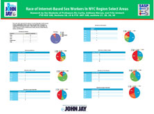 Race of Internet-Based Sex Workers In NYC Region Select Area